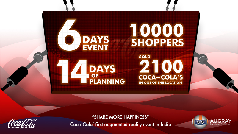 Coca Cola AR Campaign Results - Augray